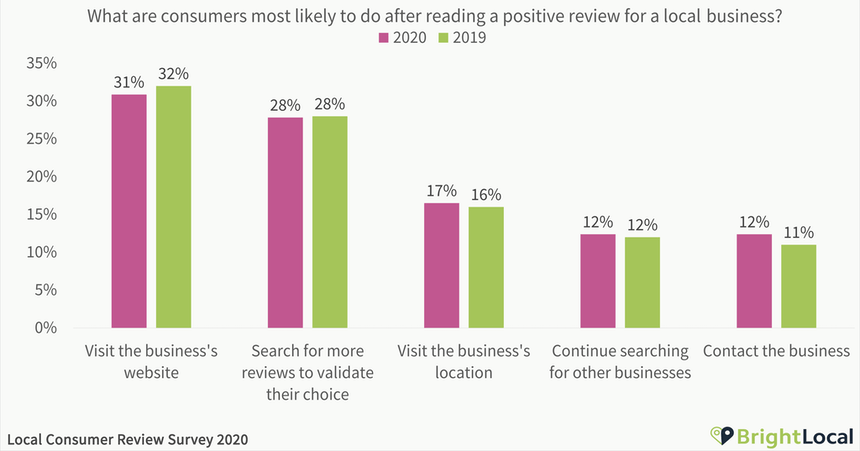 BrightLocal research showing that after reading a customer review, buyers visit the business's website