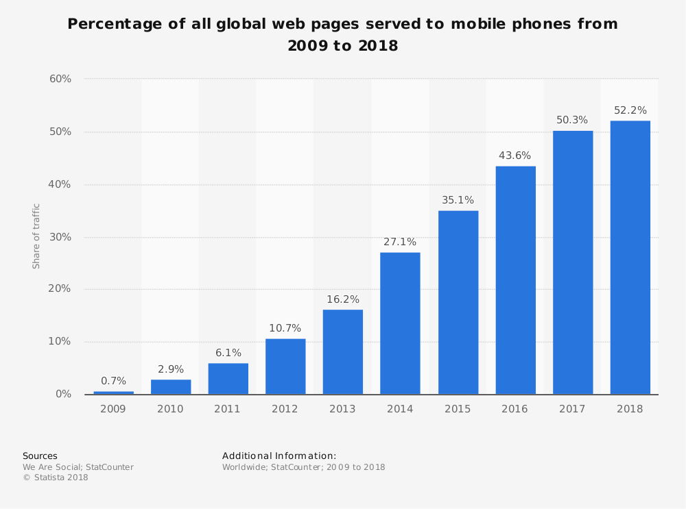How to Make Your Small Business Website Mobile-Friendly
