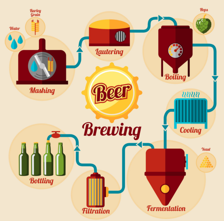infographics can demonstrate a process